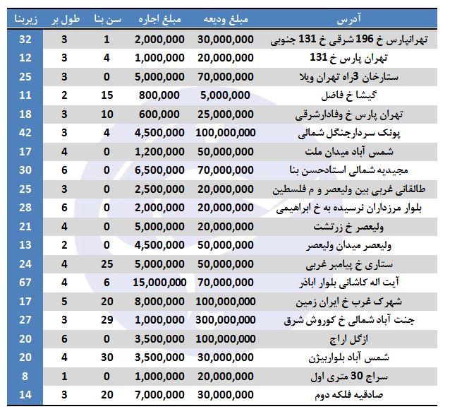 رهن و اجاره مغازه در برخی مناطق تهران + قیمت