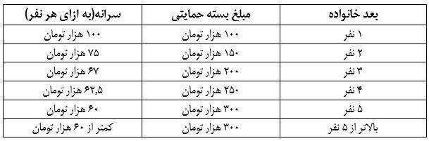 نحوه و تاریخ توزیع سبد کالا و مبلغ سبد حمایتی برای هر نفر در سال ۹۷