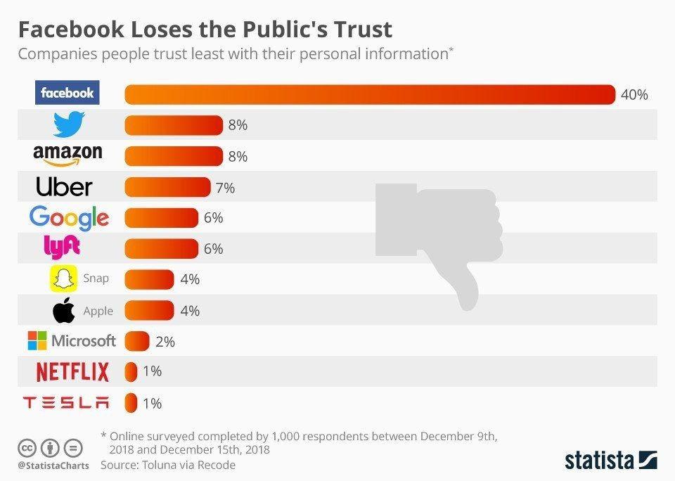 فیسبوک غیر قابل اعتمادترین شرکت در حفظ حریم شخصی +تصویر