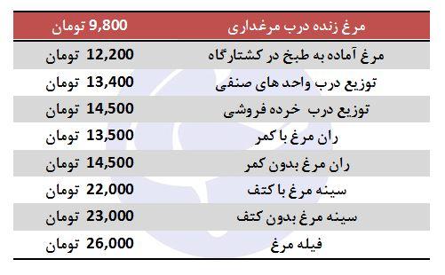 قیمت مرغ ۱۴۵۰۰ تومان شد