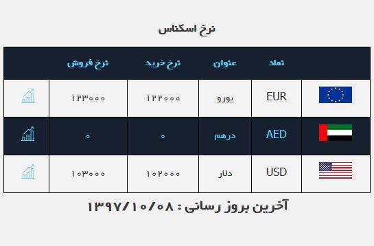 دلار ارزان شد/ تحقق وعدههای دبیر کل کانون صرافان