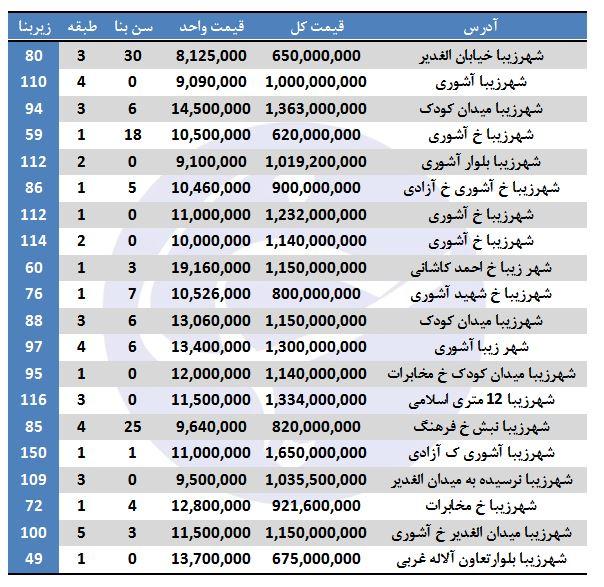 نرخ فروش آپارتمان در شهرزیبا + جدول