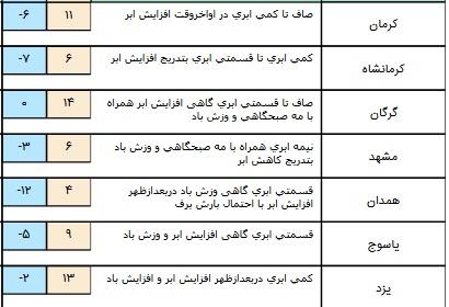 درحال تکمیل// افزایش آلاینده های جوی در برخی مناطق کور+ جدول