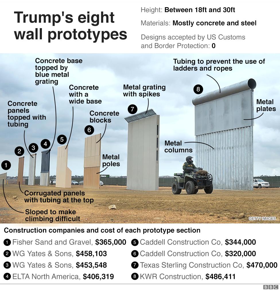 بی بی سی: ابعاد تازهای از پروژه دیوار مرزی ترامپ را بشناسیم