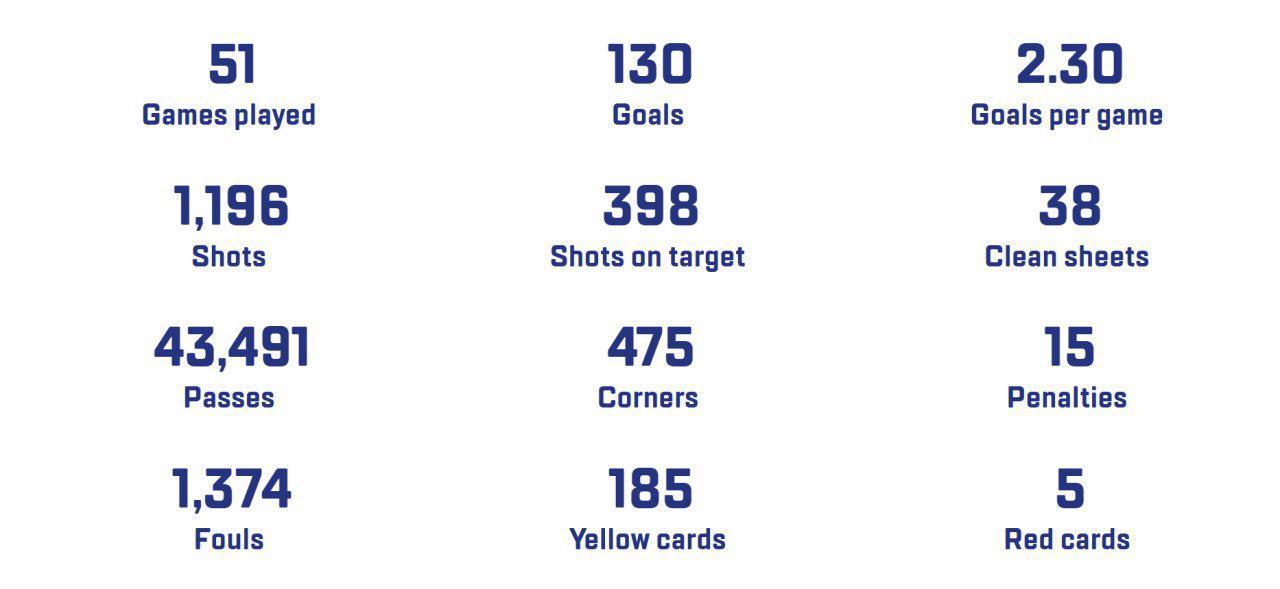 جام ملتهای آسیا - ۲۰۱۹ از نگاه آمار