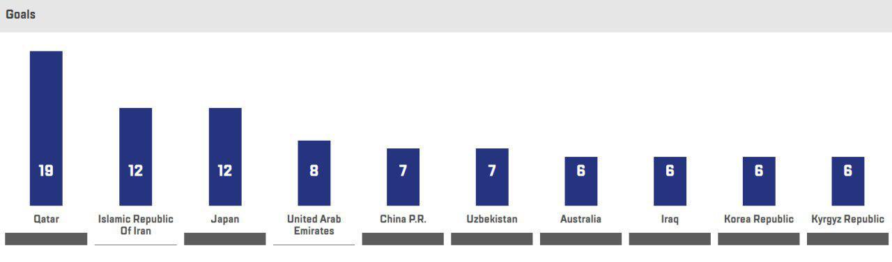 جام ملتهای آسیا - ۲۰۱۹ از نگاه آمار و ارقام