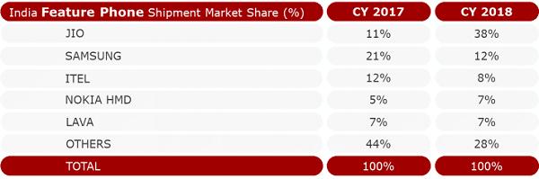 رشد فروش شیائومی و کاهش حضور سامسونگ در بازار هند
