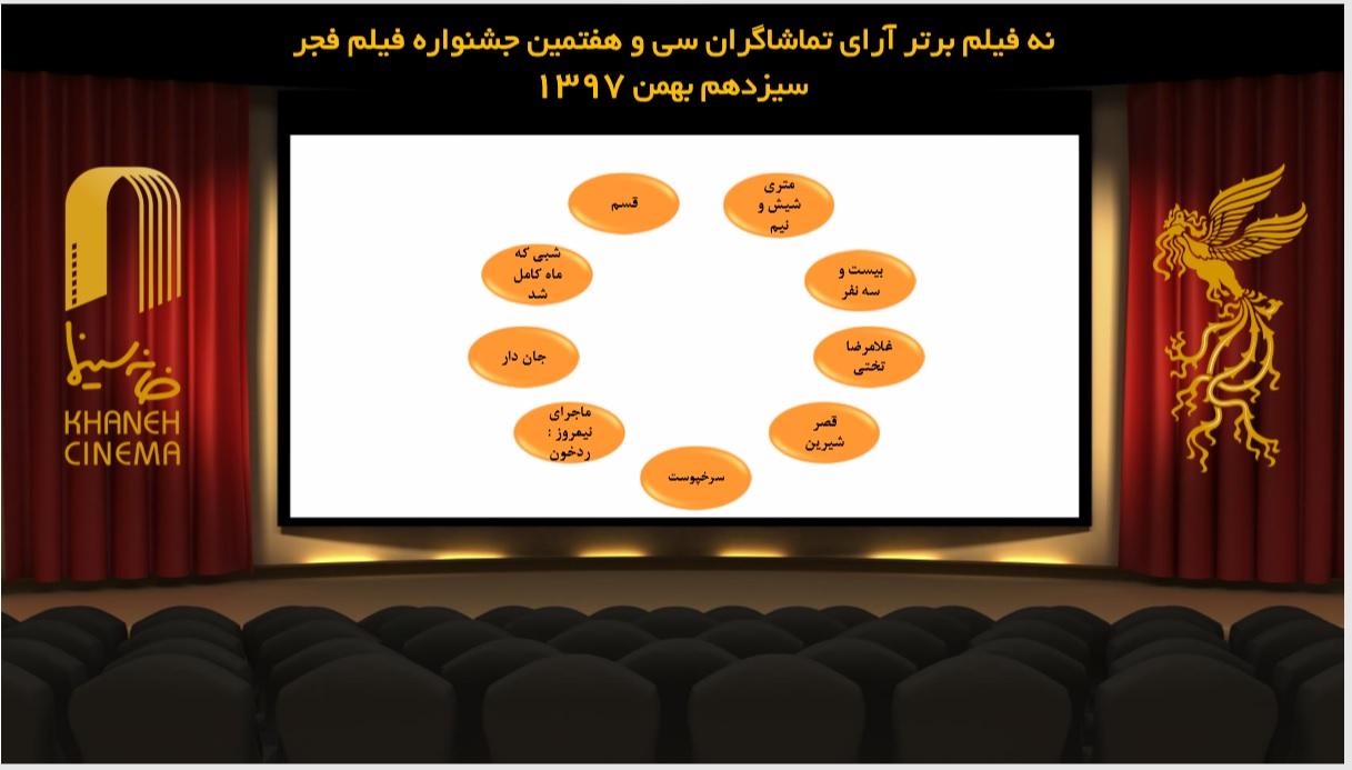 معرفی ۹ فیلم برتر آرای مردمی جشنواره فیلم فجر