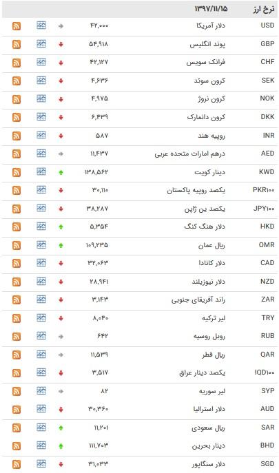 نرخ ۱۱ ارز بانکی یافت + جدول
