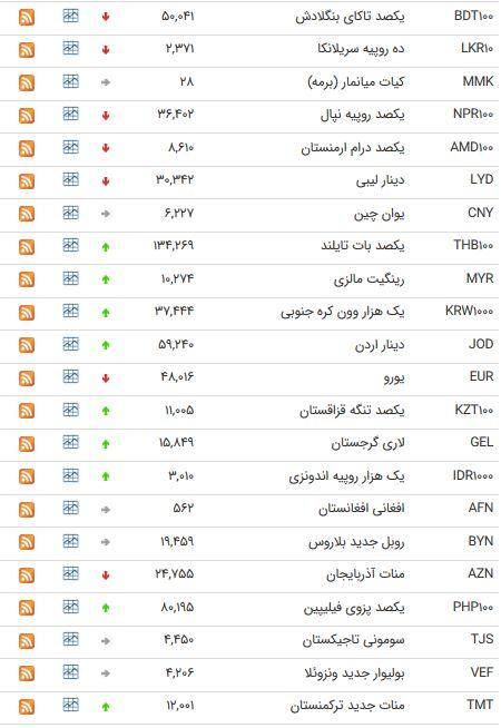 نرخ ۲۰ ارز بین بانکی کاهش یافت + جدول