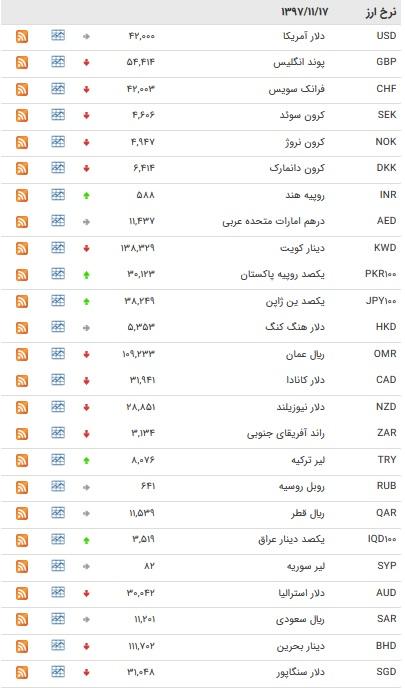نرخ ۱۶ ارز بین بانکی افزایش یافت + جدول