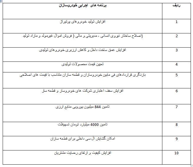 وزارت صنعت به دنبال اصلاح قیمت خودروهای داخلی است/ قیمت پراید در سال ۹۸ چقدر میشود؟