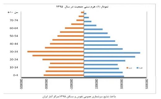 سونامی سالمندی، معضل پیش روی ایرانیان