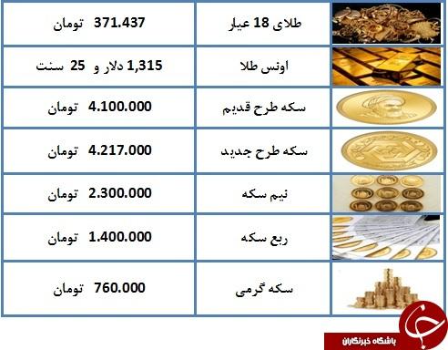 قیمت هر گرم طلای ۱۸ عیار ۳۷۱ هزار و ۴۳۷ تومان شد + جدول