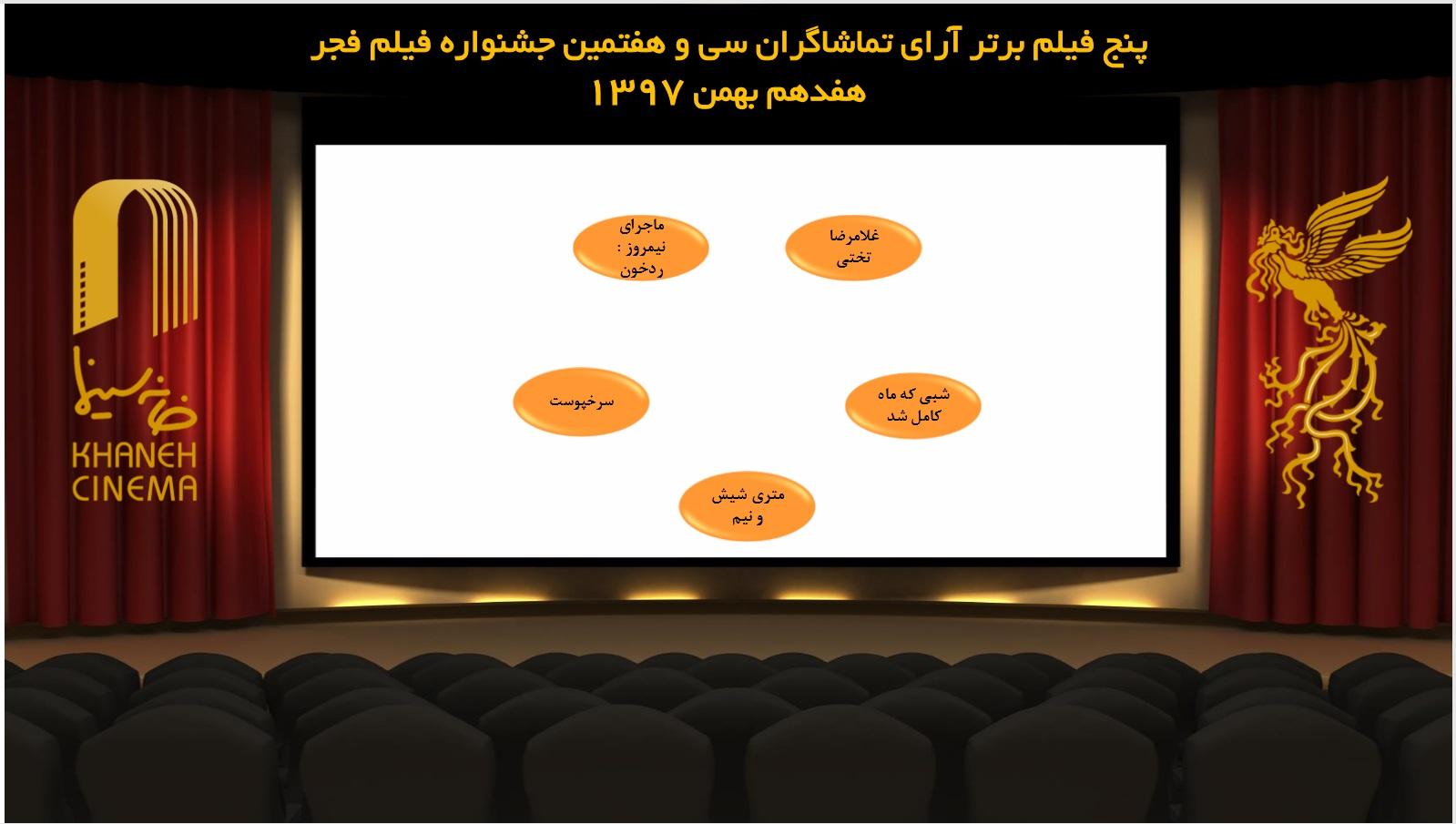 معرفی ۵ فیلم برتر آرای مردمی جشنواره فیلم فجر
