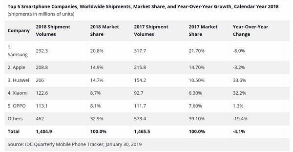 بررسی آمار کامل تولید و عرضه گوشی هوشمند در سال ۲۰۱۸ +جدول
