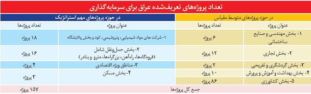 فرصت ۵۰۰ میلیارد دلاری عراق و سوریه / سهم ایران چقدر است؟