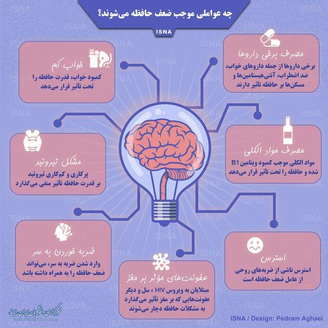 ضربه های عاطفی و مصرف داروهای ضد افسردگی سبب کاهش حافظه +اینفوگرافی