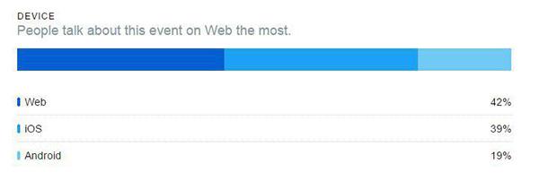 تفکیک آماری توئیتهای مربوط به روز ولنتاین +جزئیات