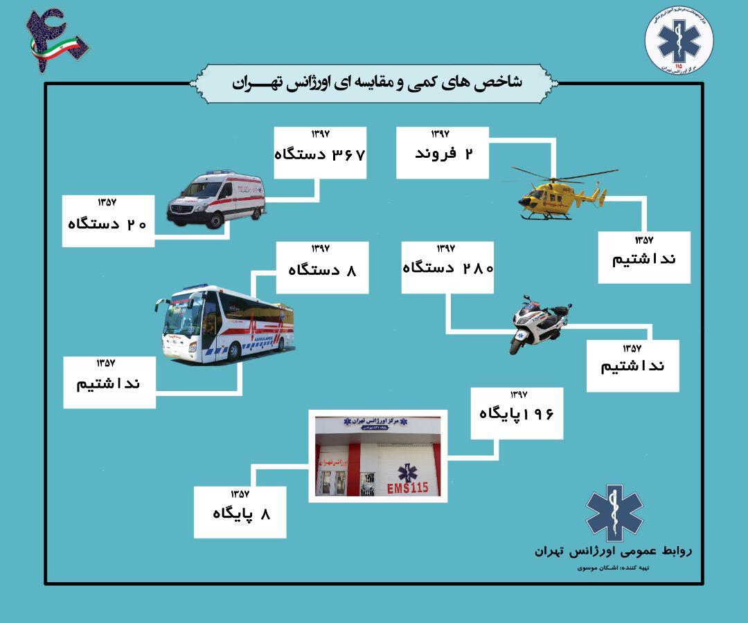 در گفتگو با باشگاه خبرنگاران جوان مطرح شد؛ تمهیدات اورژانس برای راهپیمایی 22 بهمن