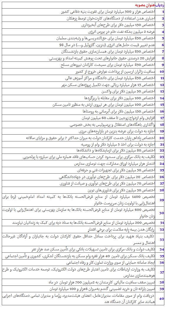 مهمترین مصوبات کمیسیون تلفیق بودجه ۹۸
