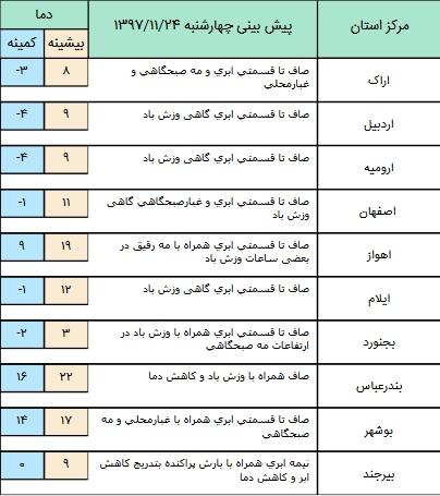 بارش پراکنده باران در برخی مناطق کشور+ جدول