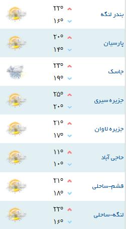 کمینه و بیشینه دمای هوای شهرهای هرمزگان ۲۴ بهمن۹۷