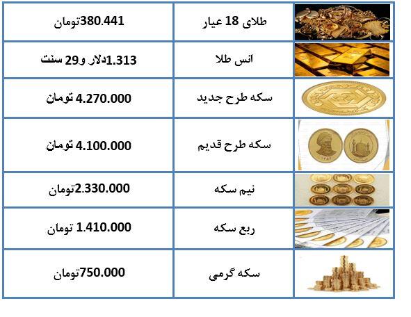 نرخ طلا و سکه در ۲۴ بهمن ماه ۹۷ + جدول