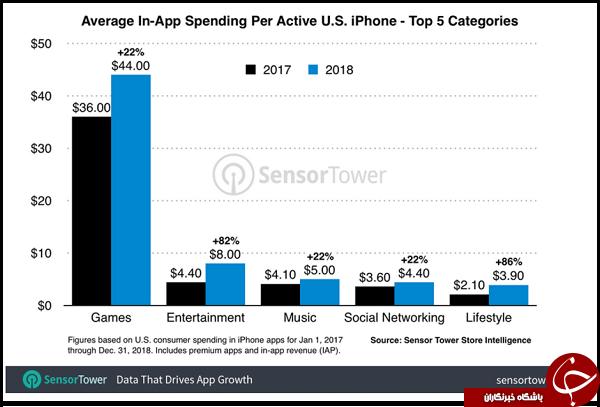 افزایش قابل توجه پرداختهای مالی کاربران گوشیهای هوشمند به اپلیکیشنهای آیاواس