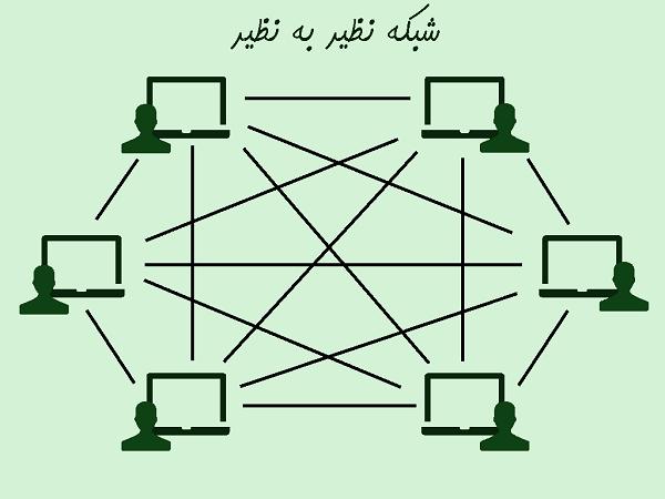 بلاک چین چیست؟/ آشنایی با شبکه نظیر به نظیر (قسمت سوم)