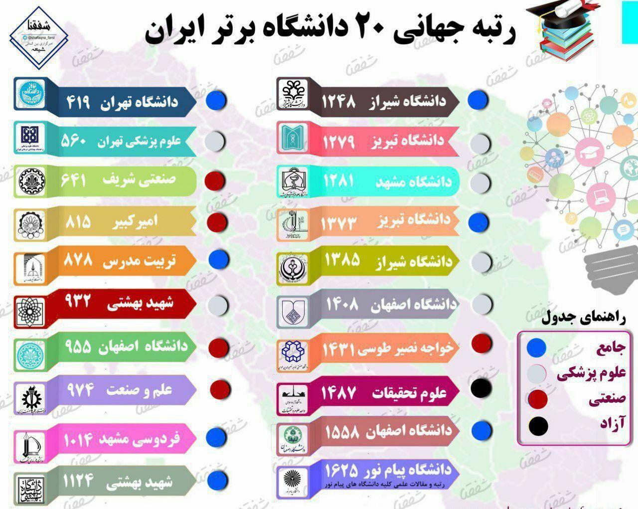 39 دانشگاه ایران در بین مراکز آموزش عالیبرتر دنیا+اینفوگرافی