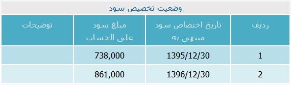 ارزش سهام عدالت چقدر است؟ + جدول
