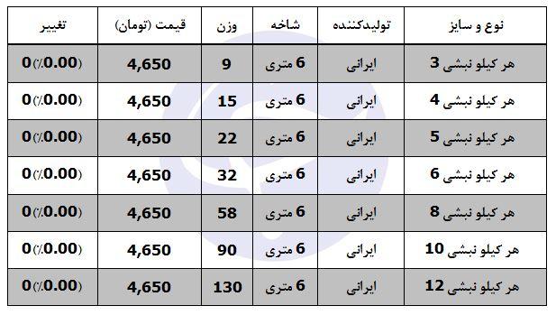 قیمت هر کیلو نبشی در بازار