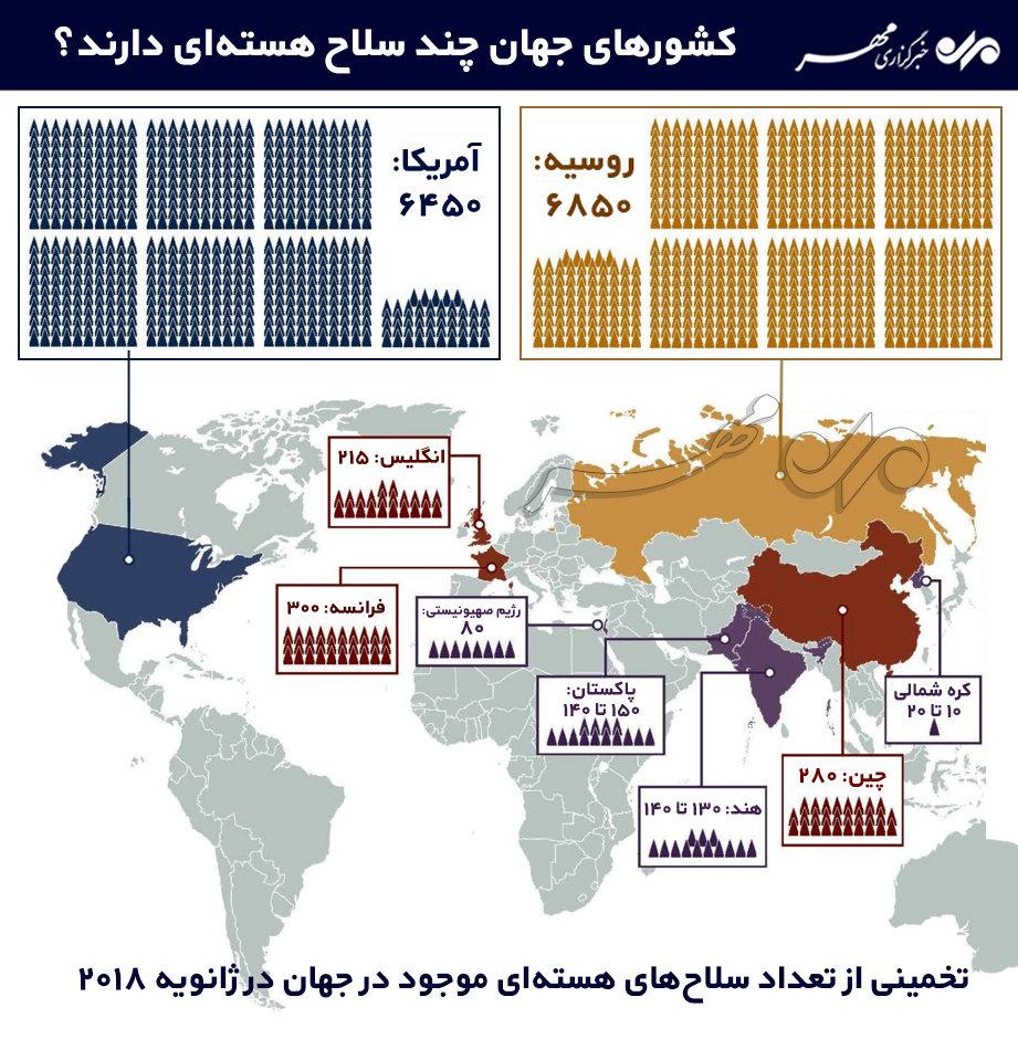 کشورهای دارنده سلاح هستهای در دنیا + اینفوگرافی