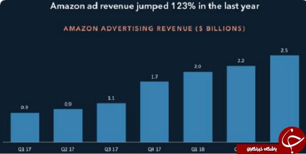 آمازون بهترین شرکت جهان در جذب تبلیغات دیجیتال