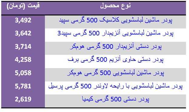 قیمت انواع پودر +جدول