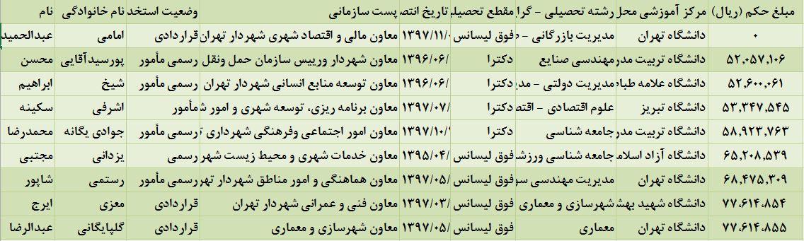حقوق معاونان شهردار تهران اعلام شد +جدول