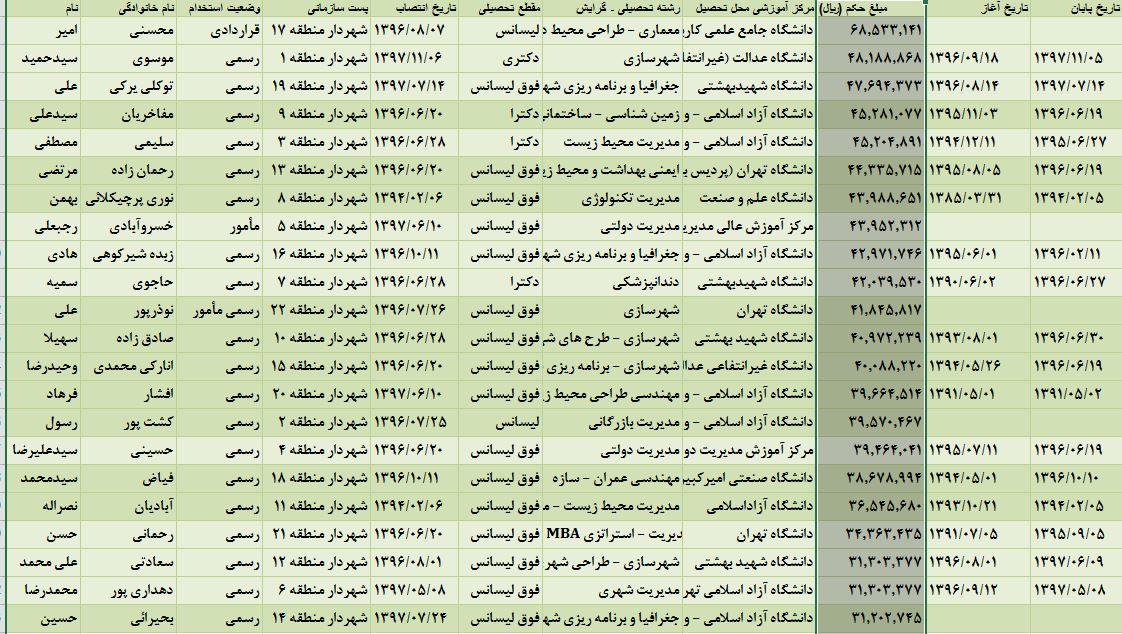حقوق پایه شهرداران مناطق شهرداری تهران +جدول