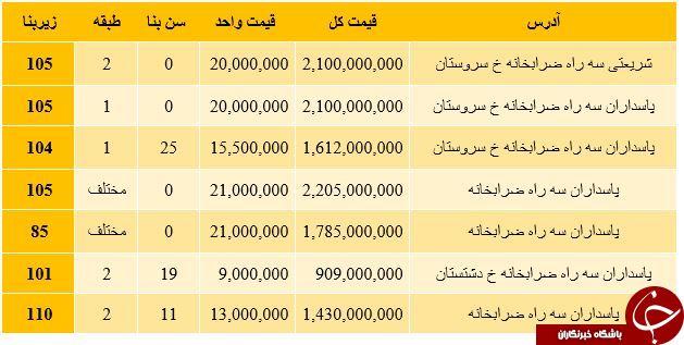 نرخ خرید آپارتمان در منطقه ضرابخانه تهران + جدول