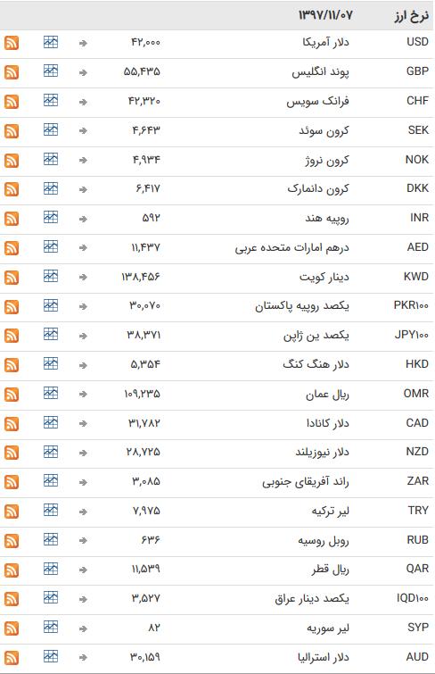47 ارز بین بانکی به خواب هفتگی رفتند + جدول
