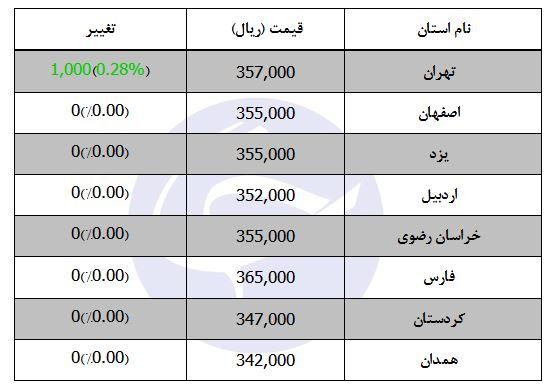 قیمت دام زنده سبک در تهران چقدر است؟