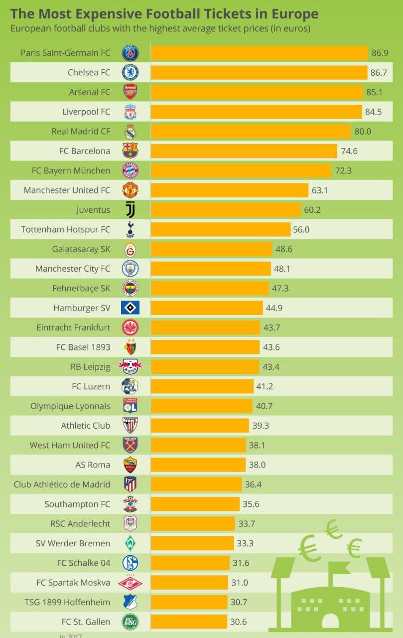 گرانترین بلیت تماشای فوتبال متعلق به کدام باشگاه است؟ + اینفوگراف