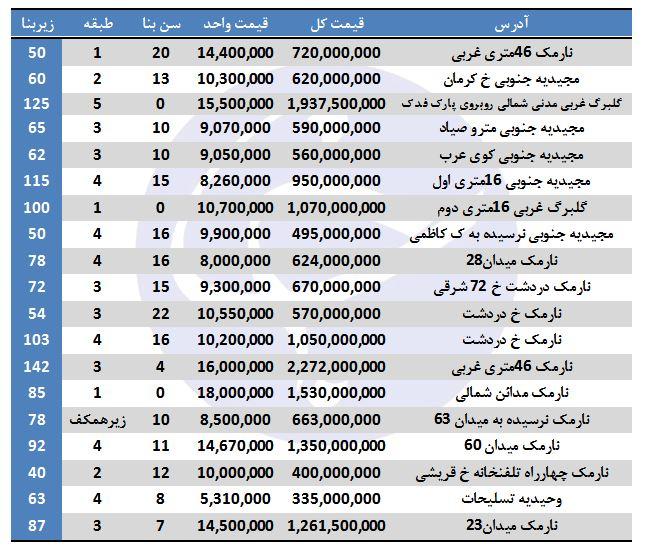 خرید ملک در منطقه ۸ تهران چقدر هزینه دارد؟
