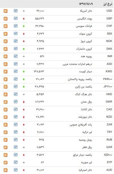 نرخ ۱۰ ارز بین بانکی افزایش یافت + جدول
