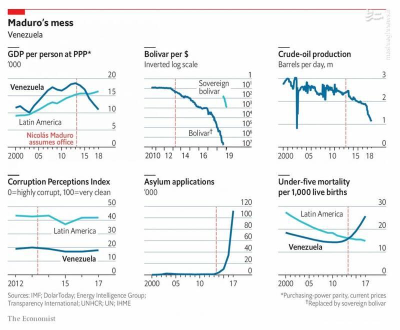 تکرار انقلاب مخملی، جدال بر سر منابع انرژی یا جنگ نیابتی با روسیه و چین؟