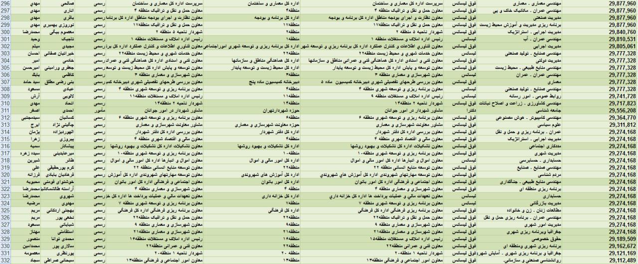 حقوقهای چند میلیونی برای مشاوران آقای شهردار + جدول