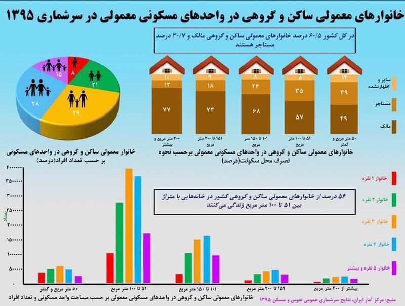 آمار مستاجران ایرانی اعلام شد + اینفوگرافی