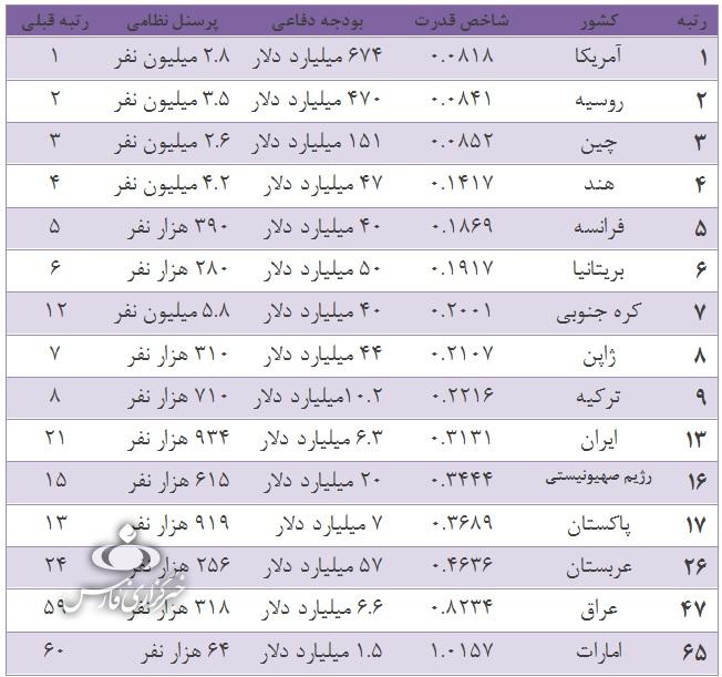 توان نظامی بینالمللی ایران چند پله رشد داشته است؟
