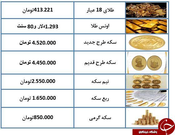 قیمت سکه کاهش یافت + جدول