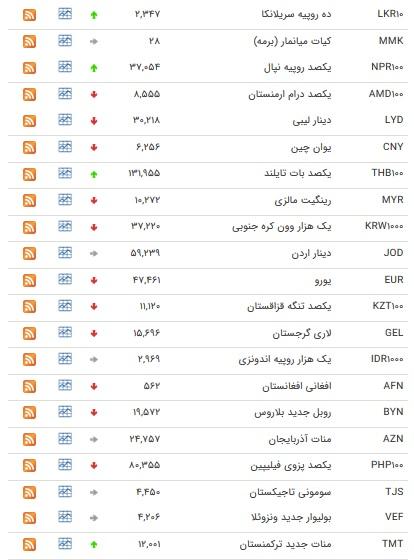 نرخ ارزهای بین بانکی در ۱۵ اسفند ۹۷+ جدول